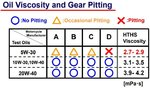 Gear pitting sheet.JPG