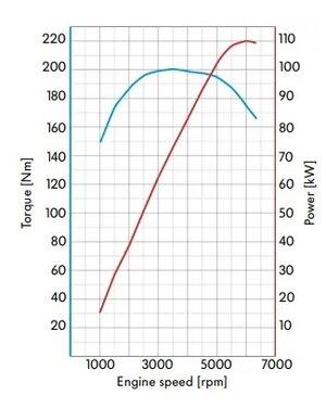 koppel-vermogen-curve.jpg